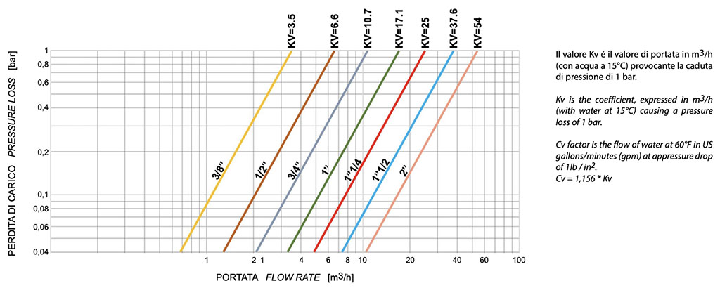 VIP EVO PN40 / 580 psi - diagramme und anlaufmomente  - FLOW RATE / PRESSURE LOSS AND NOMINAL COEFFICIENT